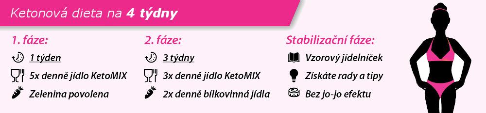 ketomix - hubnuti 4 tydne